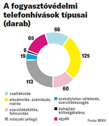 A fogyasztóvédelmi telefonhívások típusai
