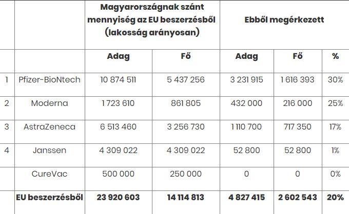 Az EU-ból Magyarországnak szánt és eddig megérkezett vakcinák