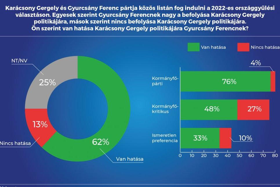 A magyar felnőtt társadalom 62 százaléka szerint Gyurcsány Ferenc hatást gyakorol Karácsony Gergely politikájára
