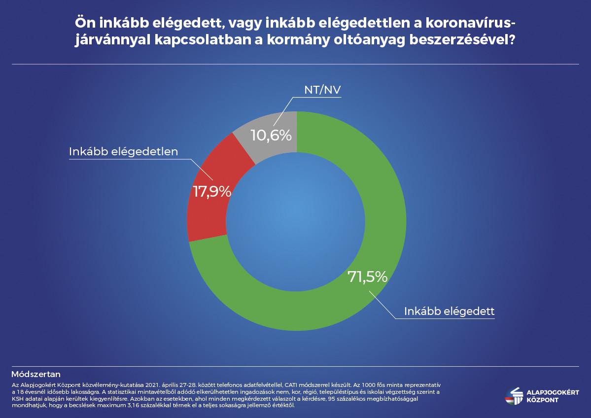 Tízből hét magyar elégedett a vakcinák beszerzésével
