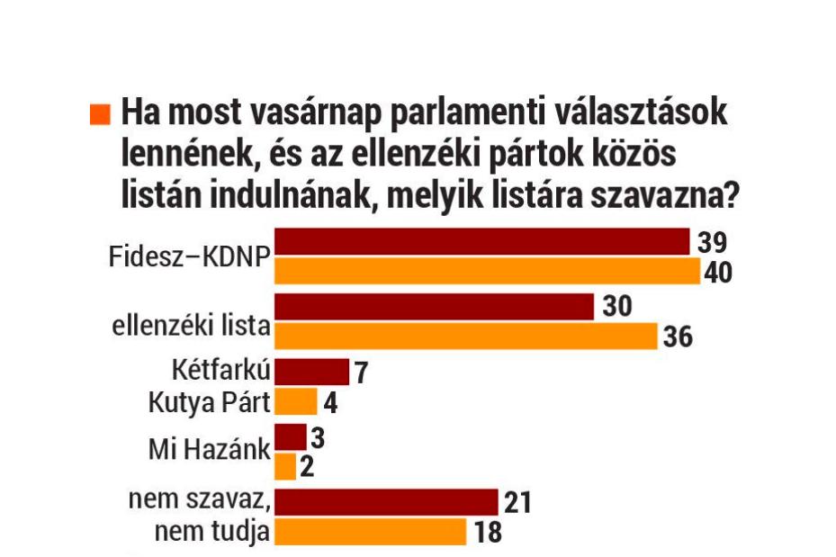 A Fidesz fölénye egyértelmű