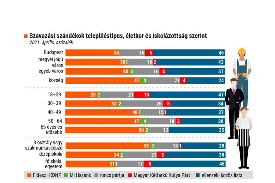 Anyolcosztályt vagy szakmunkásképzőt végzettek szavaznának a legnagyobb arányban a Fideszre
