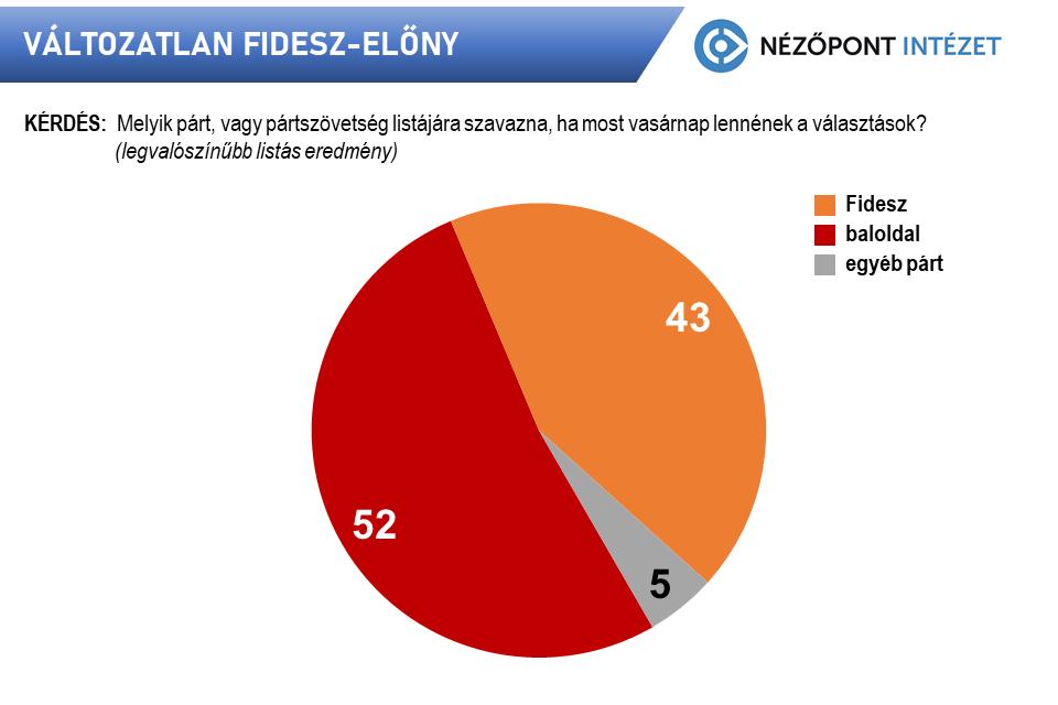 Ha most vasárnap tartanák az országgyűlési választásokat, akkor továbbra is egyértelműen a Fidesz-KDNP nyerné a voksolást