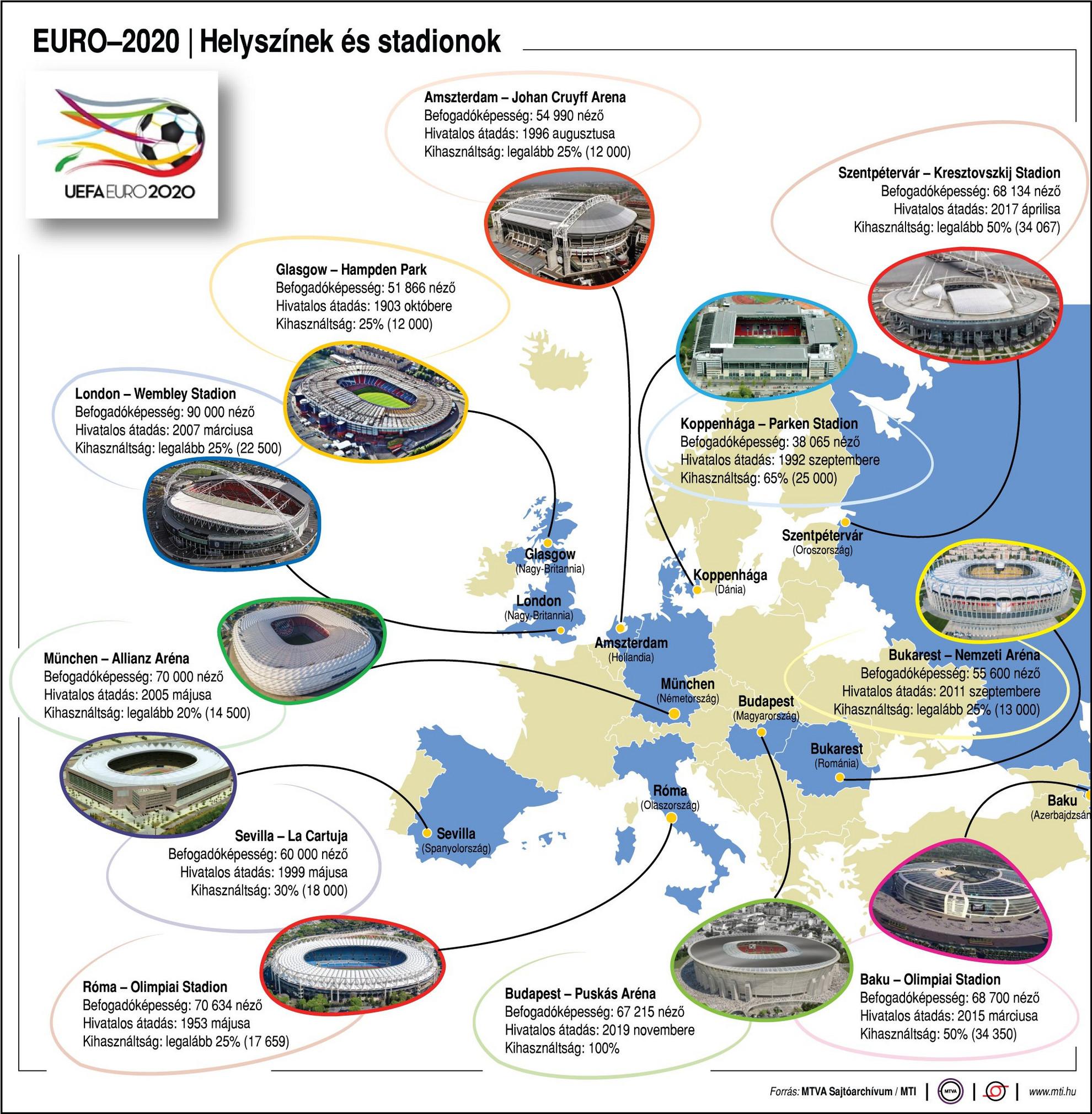 EURO 2020 - Helyszínek és stadionok