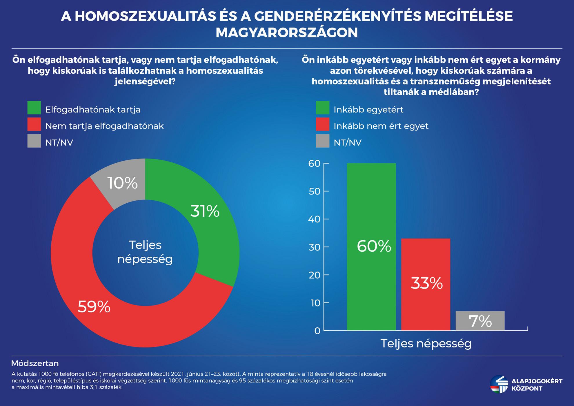 A válaszadók nagyobb része nem támogatja, hogy a kiskorúak találkozzanak a homoszexualitás és a transzneműség jelenségével