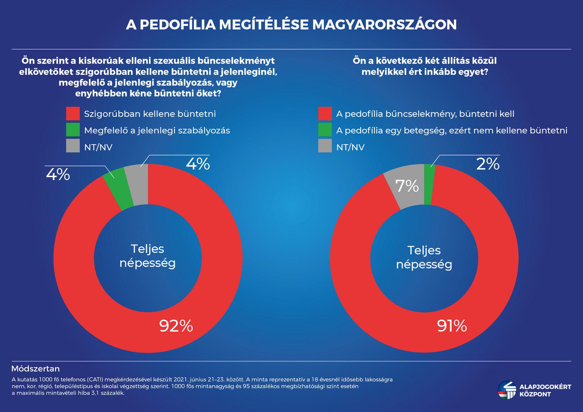 A magyarok elsöprő többsége szerint szigorúbban kellene büntetni a pedofil bűncselekmények elkövetőit
