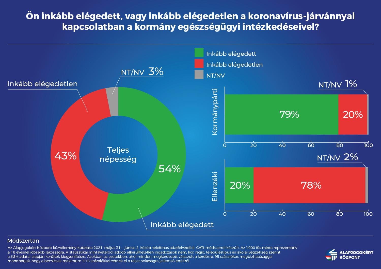 A magyarok többsége elégedett a kormány járványvédelmi intézkedéseivel