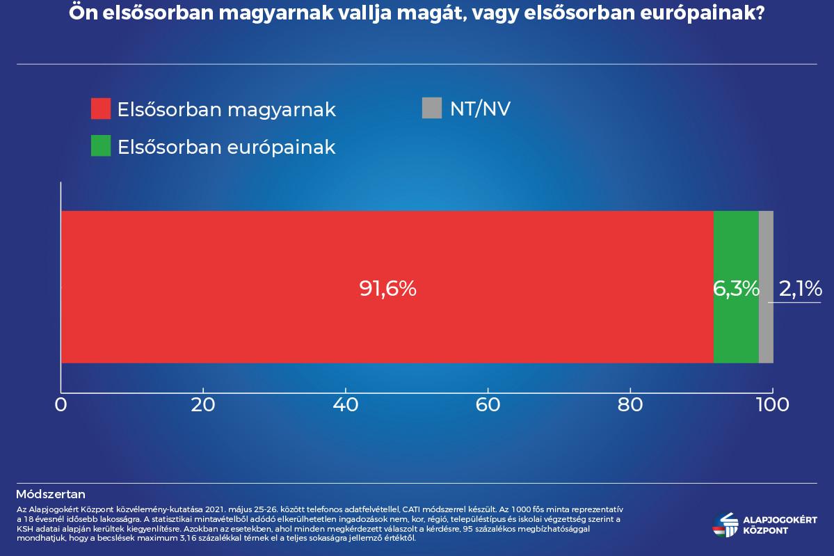 A 18 évnél idősebb lakosok 92 százaléka ma is elsősorban magyarnak vallja magát