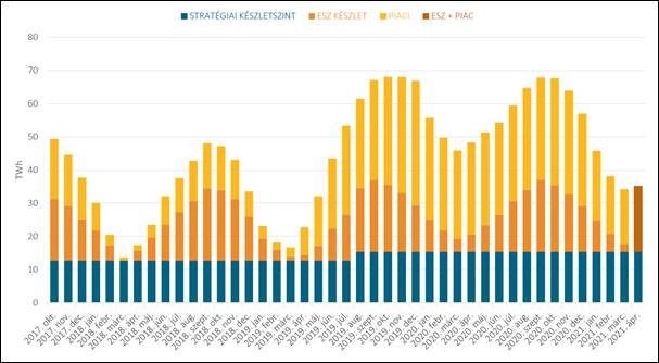 Áprilisban egész Európában emelkedtek a földgázárak