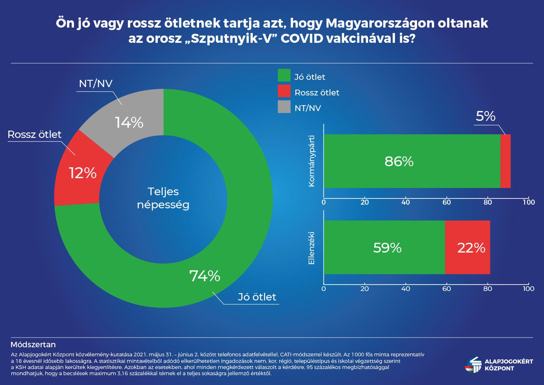 A válaszadók közel háromnegyede egyetért az orosz vakcina alkalmazásával