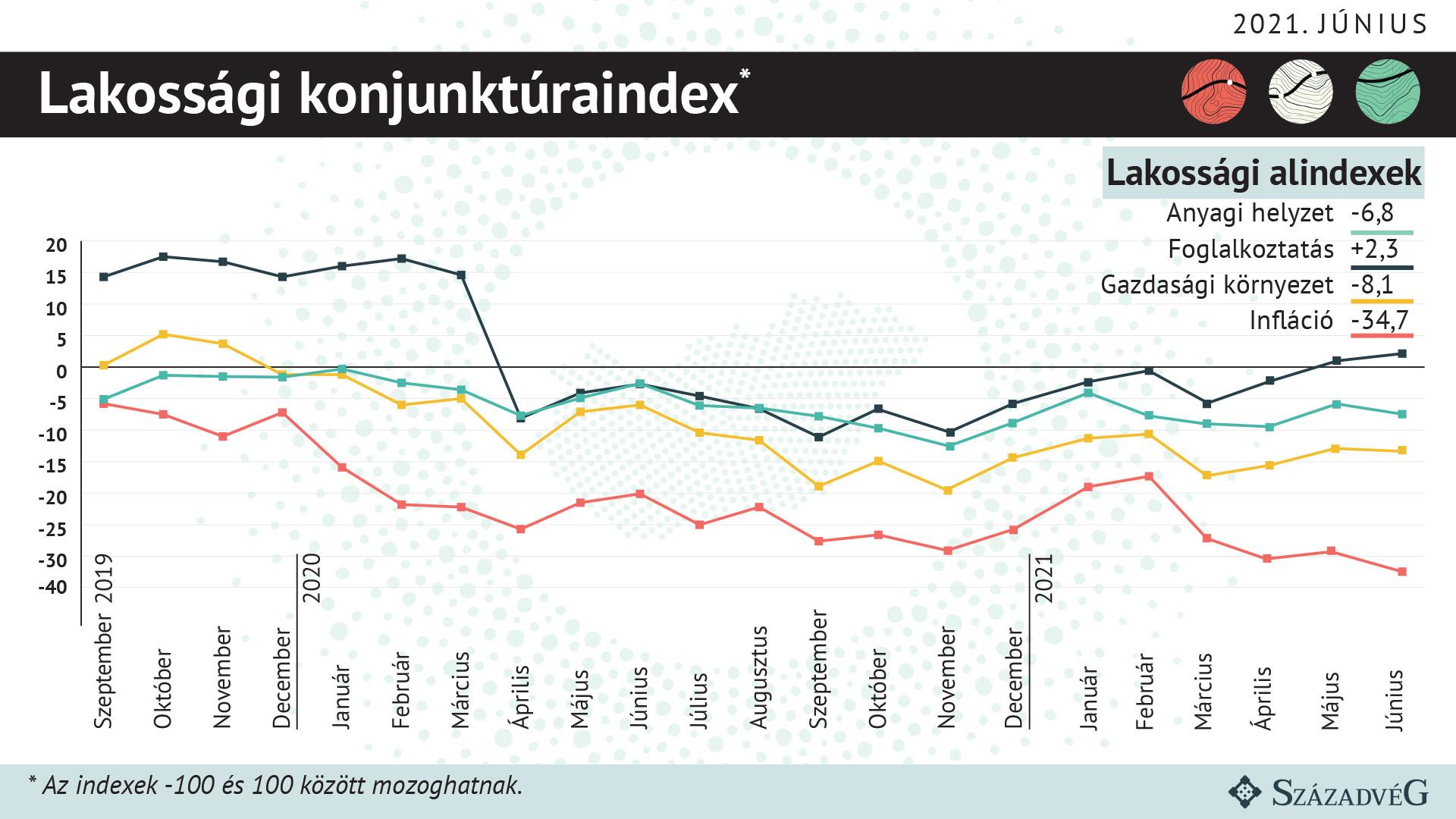 Így alakul a lakossági konjunktúraindex