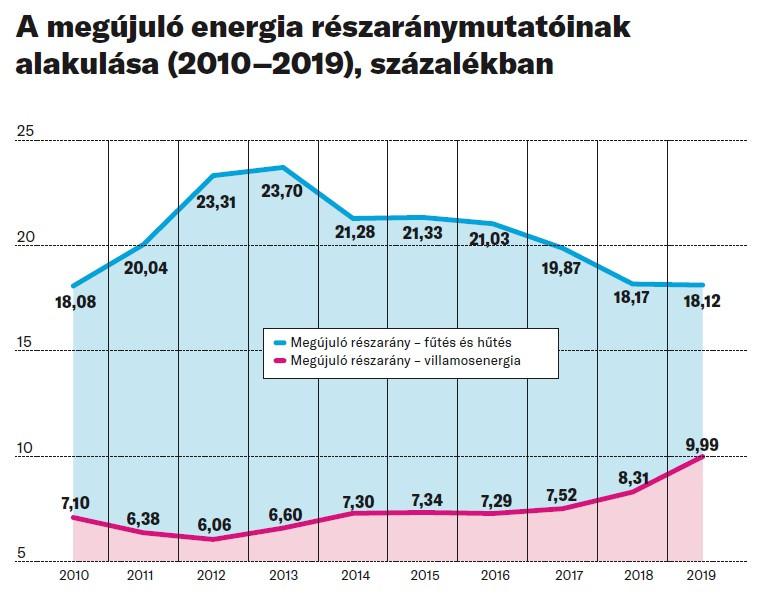 A megújuló energia részaránymutatóinak alakulása (2010–2019), százalékban