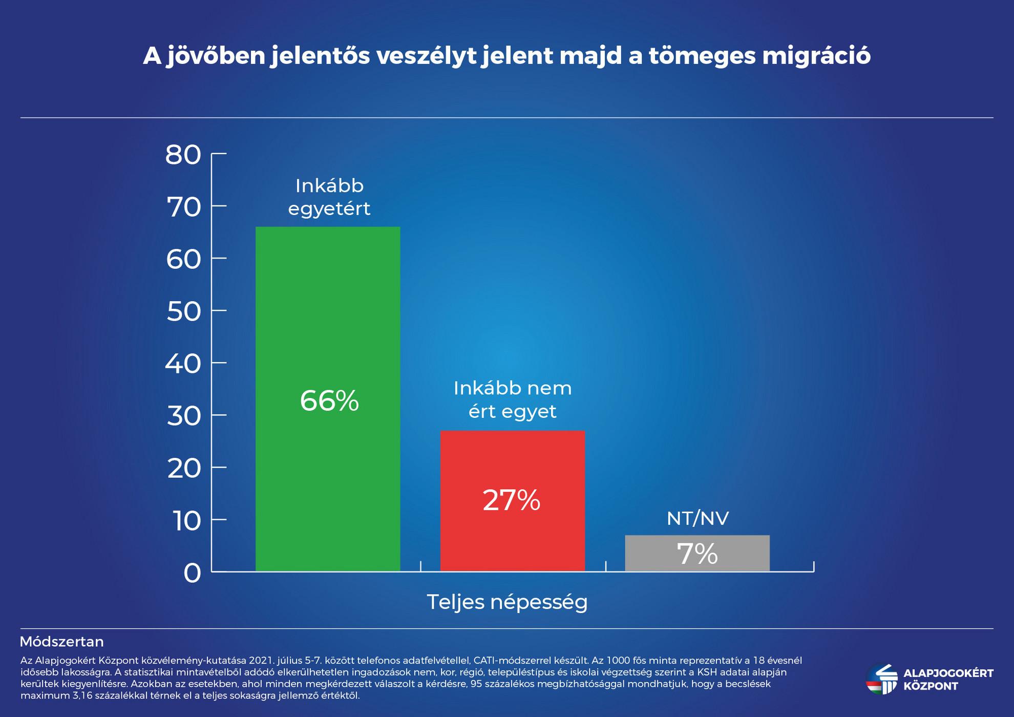 Továbbra is veszélyt jelent majd a tömeges migráció a megkérdezettek 66 százaléka szerint