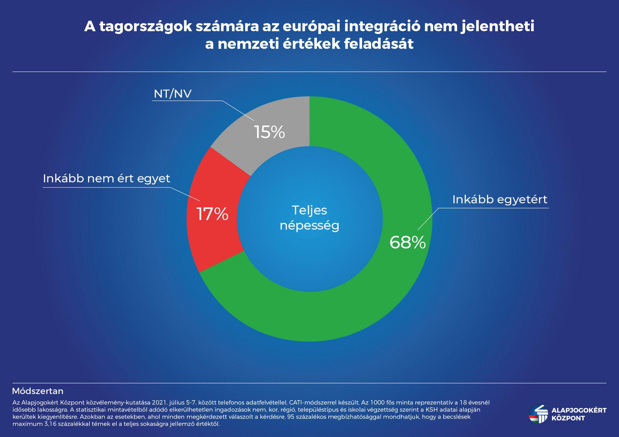 Nem jelentheti a nemzeti értékek feladását az európai integráció támogatása