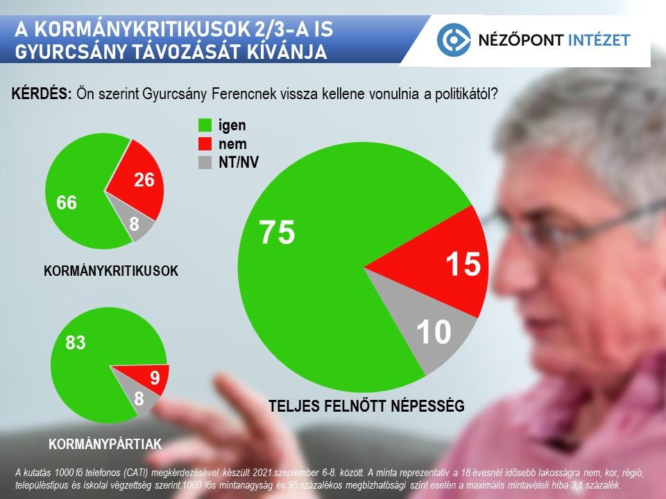 A kormánykritikusok 2/3-a is Gyurcsány távozását kívánja