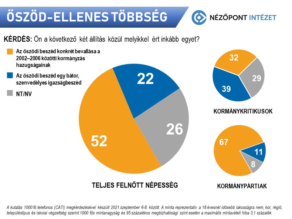 Másfél évtized után is a magyarok 78 százaléka tudja, hogy Gyurcsány Ferenc nevéhez köthető az őszödi beszéd, 22 százalékuk igazság-, 52 százalékuk pedig hazugságbeszédnek tartja