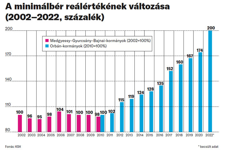 A minimálbér reálértékének változása (2002-2022)