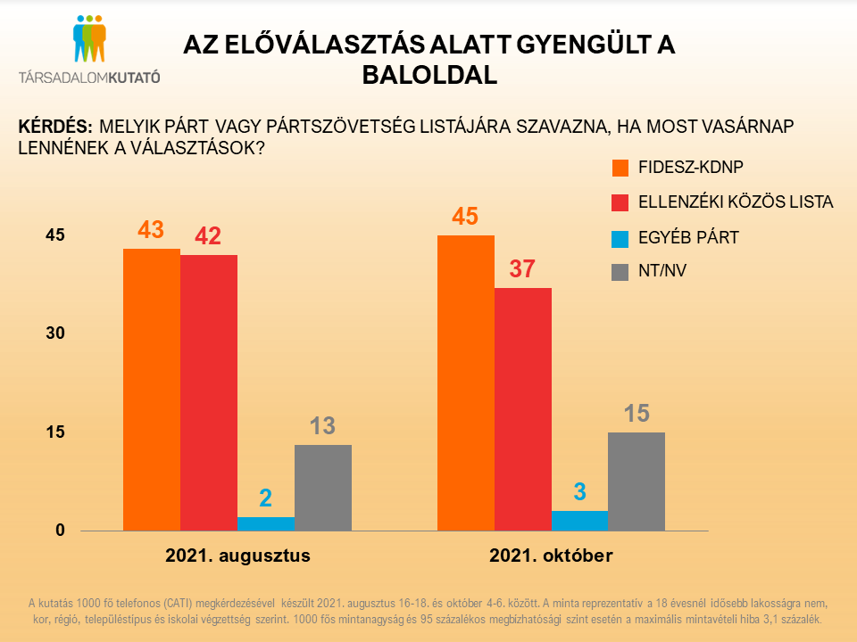 Erősödött a Fidesz